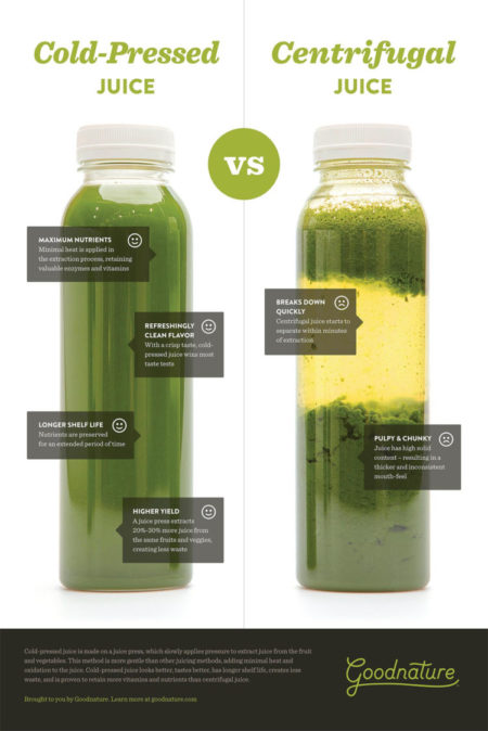 Cold-Pressed vs. Centrifugal Juice
